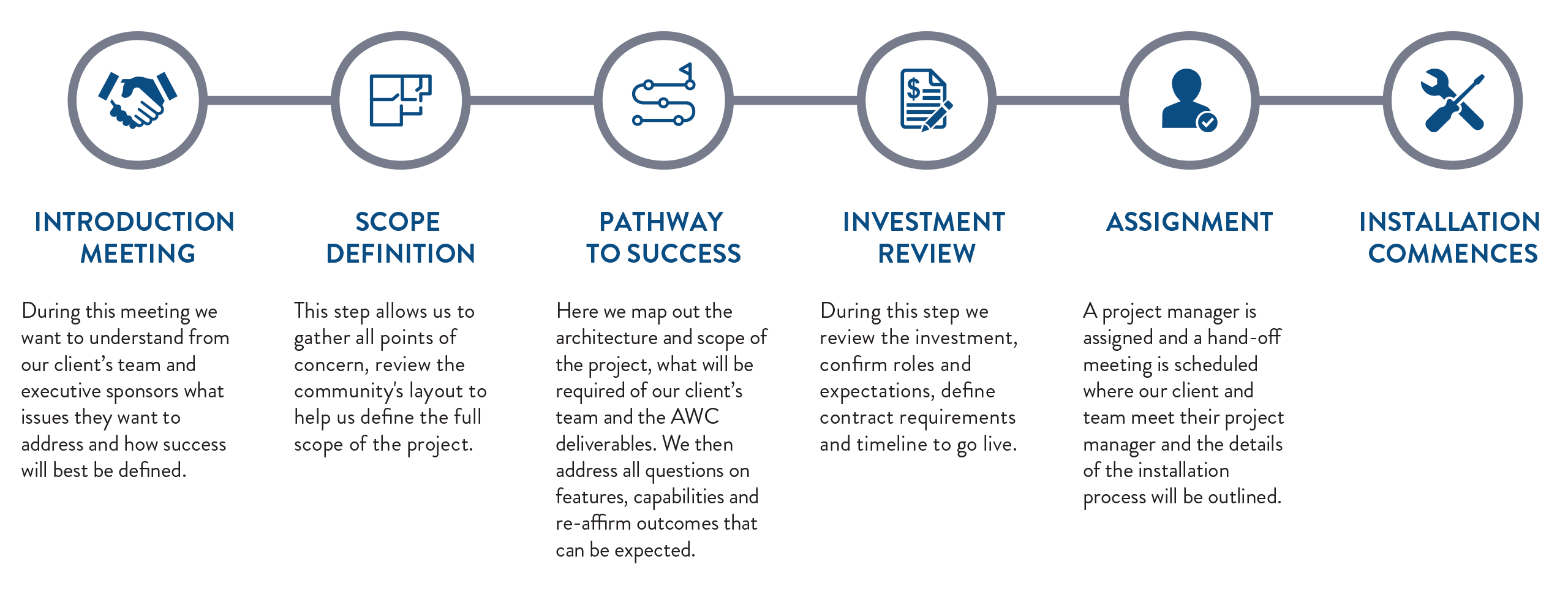 AWS-ODIN-horizontal sales process