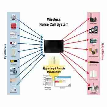 ODIN Care Wireless Nurse Call
